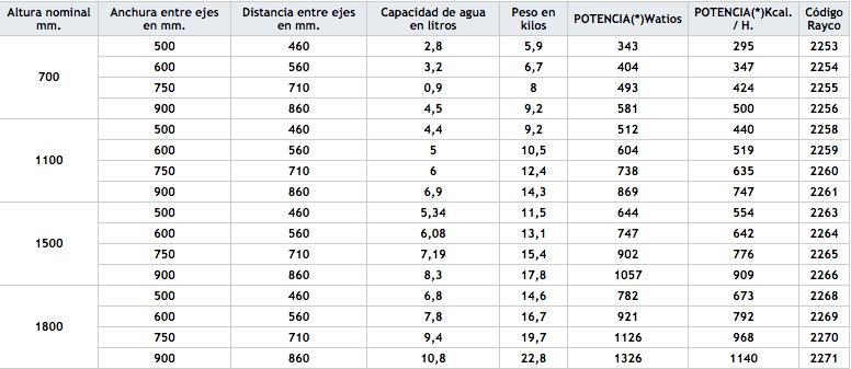 Esquema Rayco Toalleros
