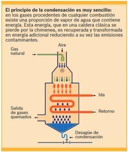 calderas de gas de condensacion