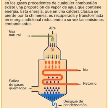 CALDERAS DE GAS DE CONDENSACIÓN