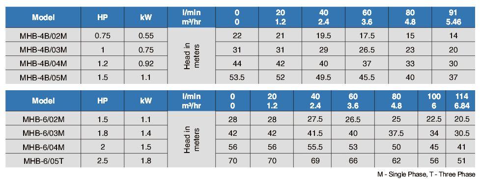 TABLA-MHB4-ECOBIOEBRO