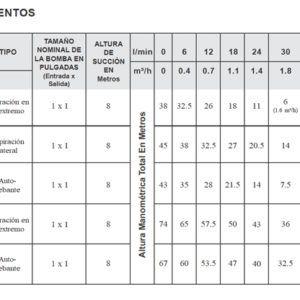 tabla-rendimientos-serie-pe-bombas-cri-ecobioebro