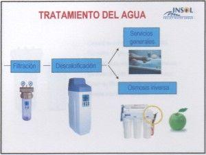 Esquema completo agua Ecobioebro