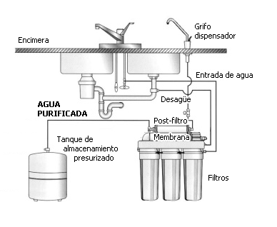 Esquema Instalación Ecobioebro