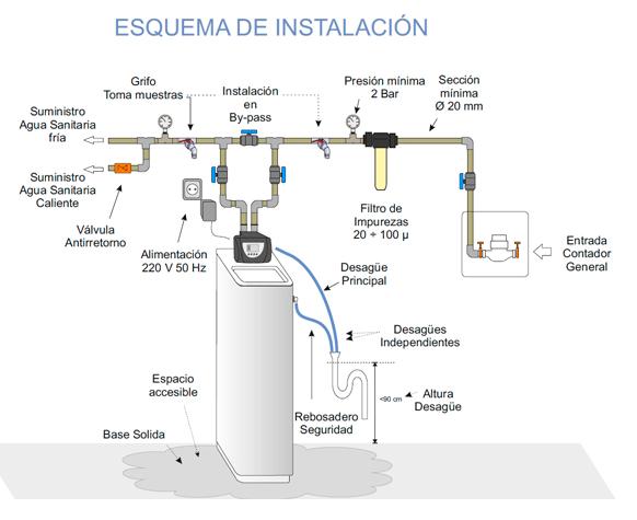 Esquema instalcion descalcificador Ecobioebro