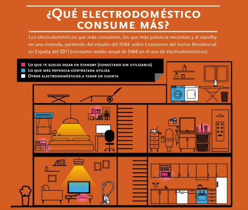 Electrodomésticos y su consumo ecobioebro.