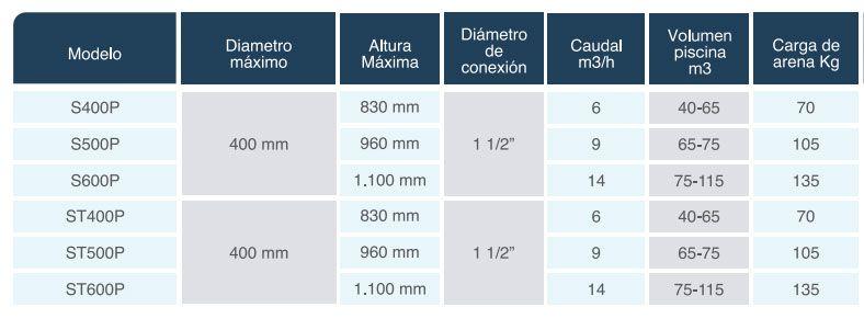 Caracteristicas-tecnicas-filtros-silex