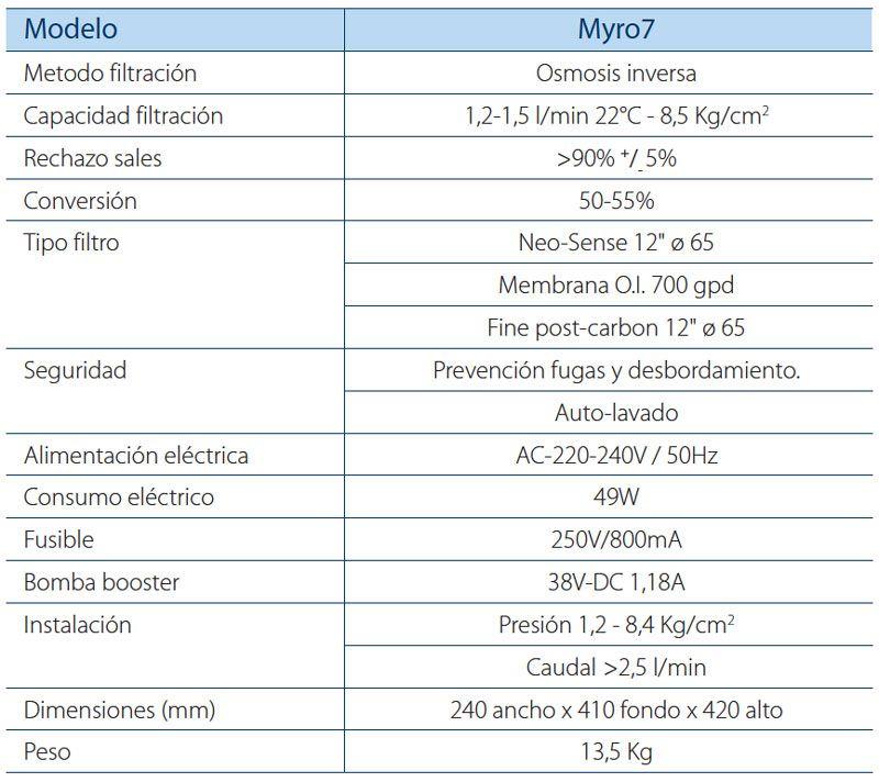 FICHA-MYRO7 ecobioebro