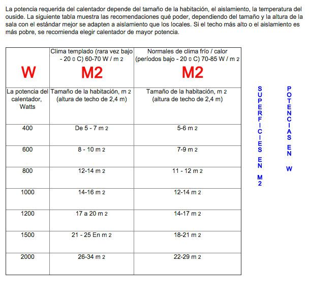 Potencias-y-m2-a-calefactar-en-Adax-Ecobioebro