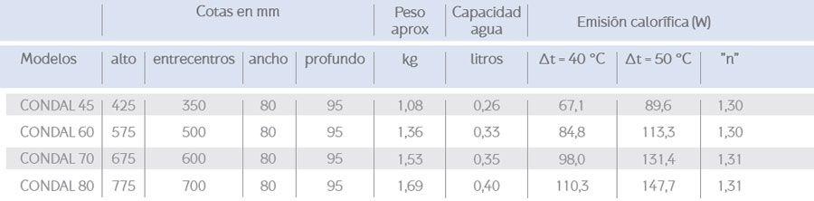 Características-radiador-Condal-Ecobioebro