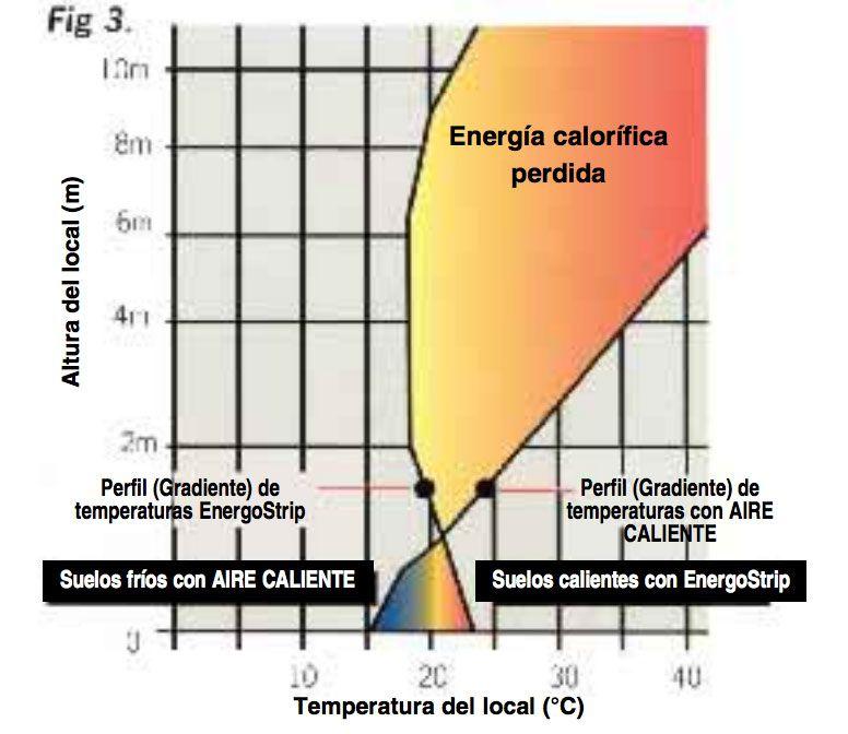 compartiva-energostrip-ecobioebro