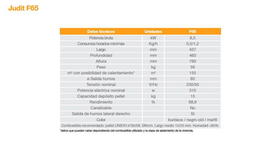 Caracteristicas-Judit-F65-ECOBIOEBRO