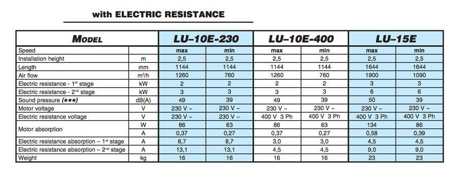 Caracteristicas-serie-LU-resistencia-electrica-ecobioebro
