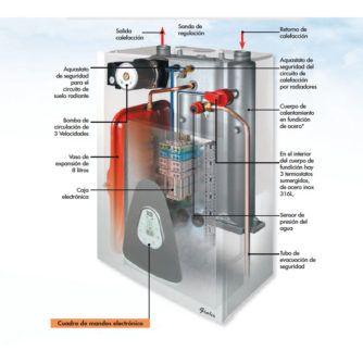 Despiece-caldera-Gialix-Tecna-Ecobioebro