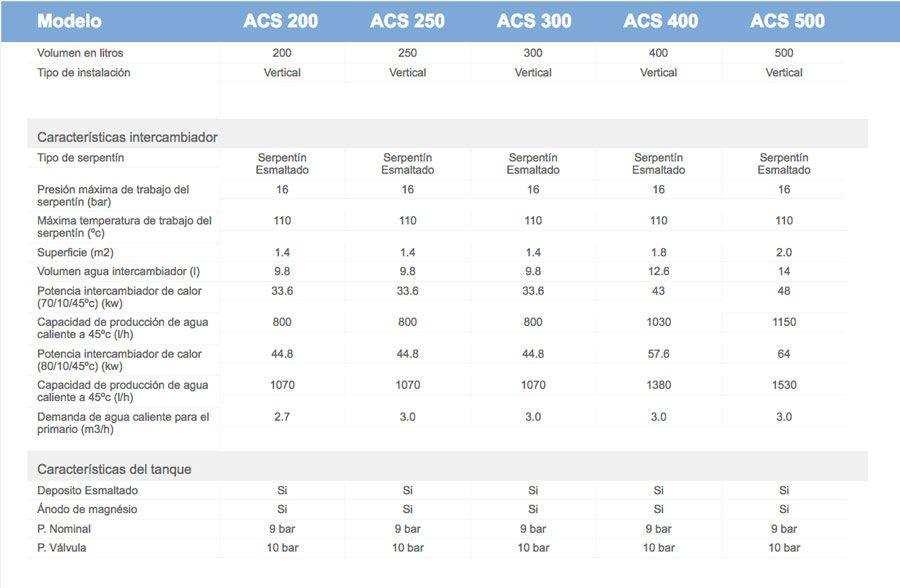 Caracteristicas-acumulador-serie-acs-ecobioebro