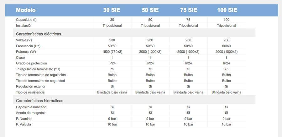 Ficha-tecnica-termos-nofer-serie-SIE-ecobioebro