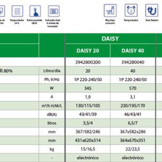 ficha-producto-deshumidificador-daisy-ecobioebro