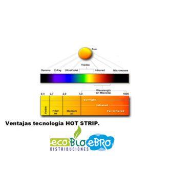 grafica-radiación-paneles-HSH-HOT-STRIP-Ecobioebro