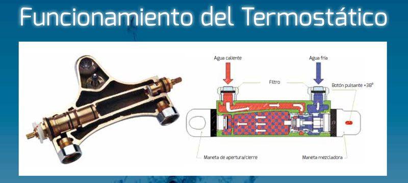 esquema-funcionamiento-grifo-termostático-ecobioebro