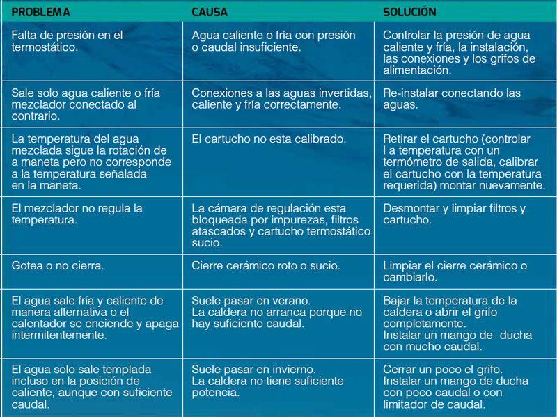 problemas,-causas-y-soluciones-grifos-termostaticos-ecobioebro