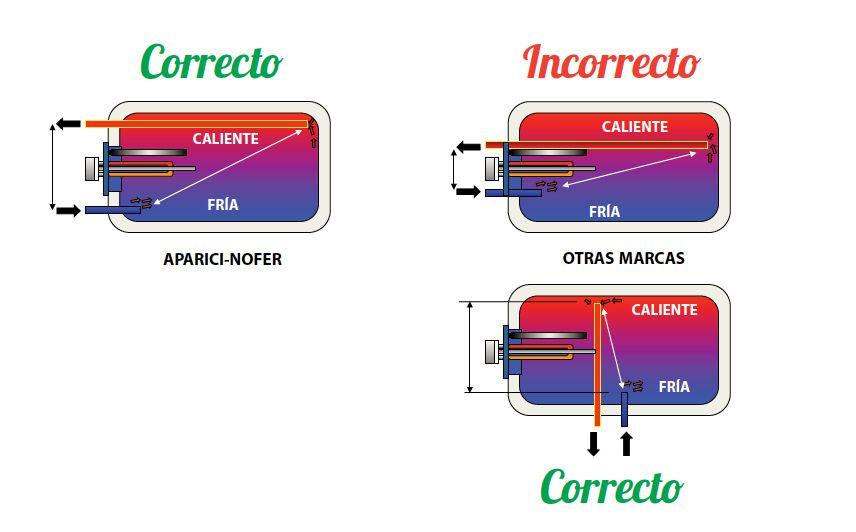 Instalacion termo electrico horizontal fabulous - Instalacion de termo electrico ...