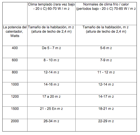 tabla-calculo-potencias-ecobioebro