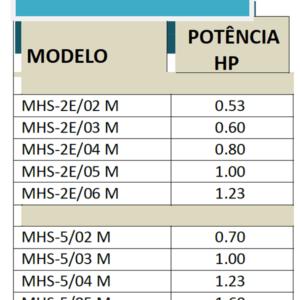 modelos-serie-msh-bombas-multicelulares-horizontales-ecobioebro