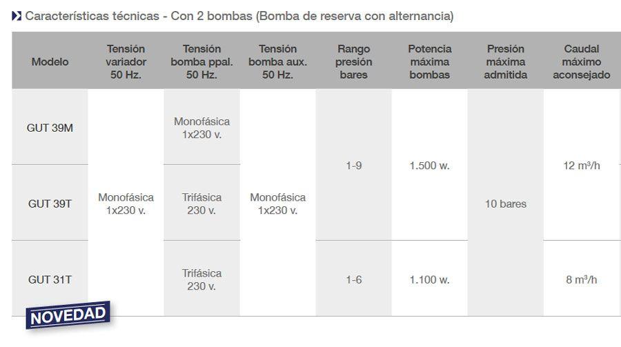 FICHA-TECNICA-VARIADOR-DE-FRECUENCIA-GUT-ECOBIOEBRO