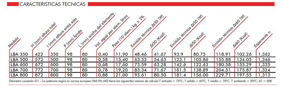 caracteristicas-tecnicas-radiadores-aluminio-biasi-ecobioebro
