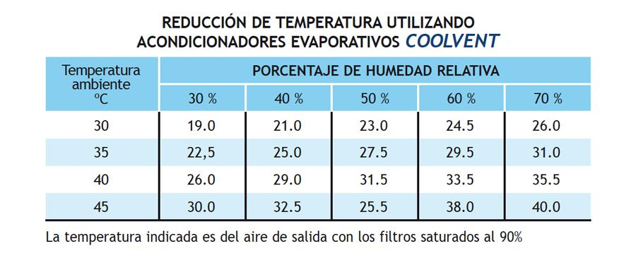 ficha-evaporativos-portatiles-coolvent-ecobioebro