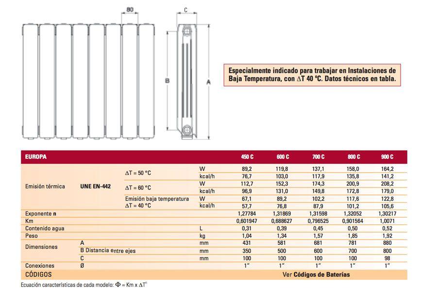 Ficha-tecnica-radiador-europa-ferroli-ecobioebro