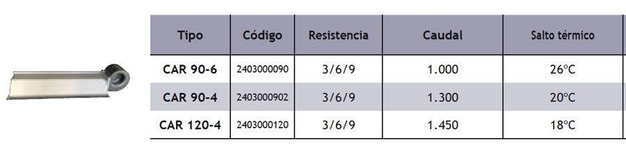ficha-tecnica-cortina-serie-car-resistencias-ecobioebro
