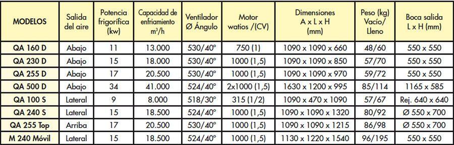 FICHA-TECNICA-MODELOS-EVAPORATIVOS-COOLBREEZE.-ECOBIOEBRO