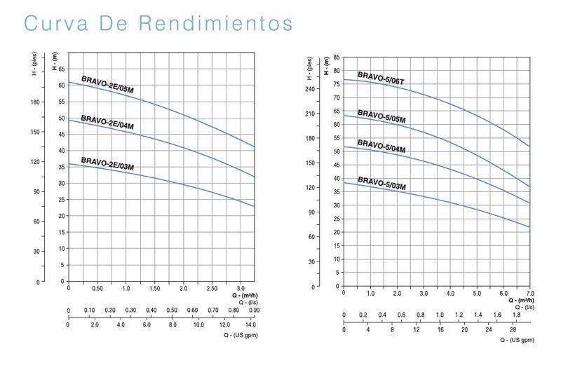 curva-de-rendimientos-bomba-serie-bravo-ecobioebro
