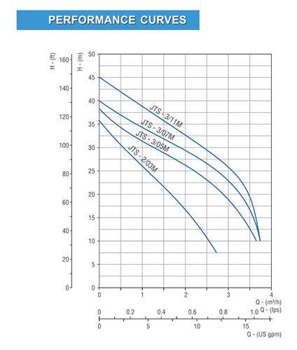 curva-trabajo-bomba-JTS-ecobioebro