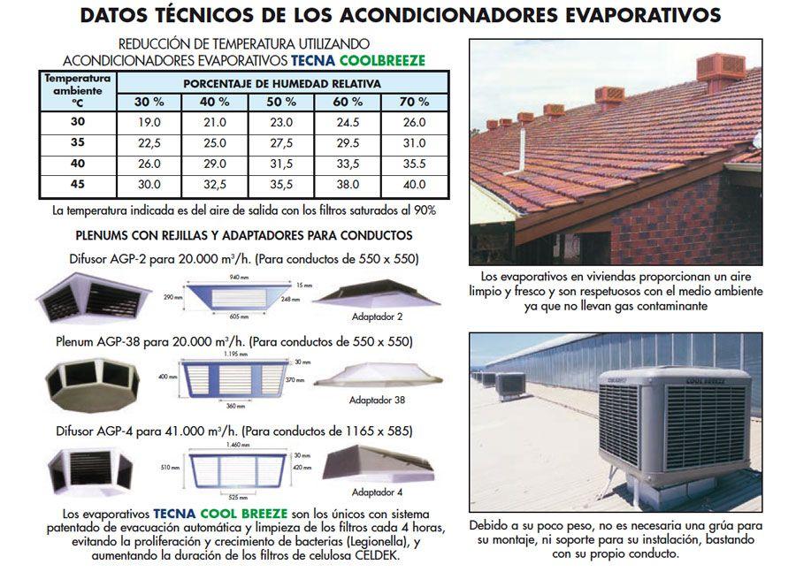 datos-tecnicos-evaporativos-coolbreeze-ecobieobro