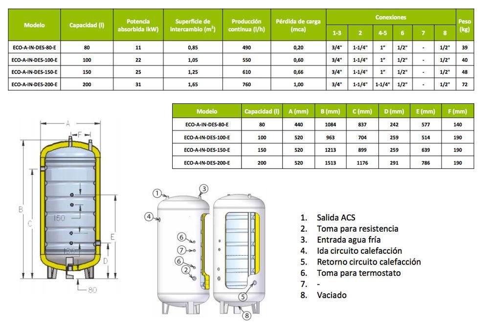 ficha-producto-interacumulador-de-pie-ecoforest-ecobioebro