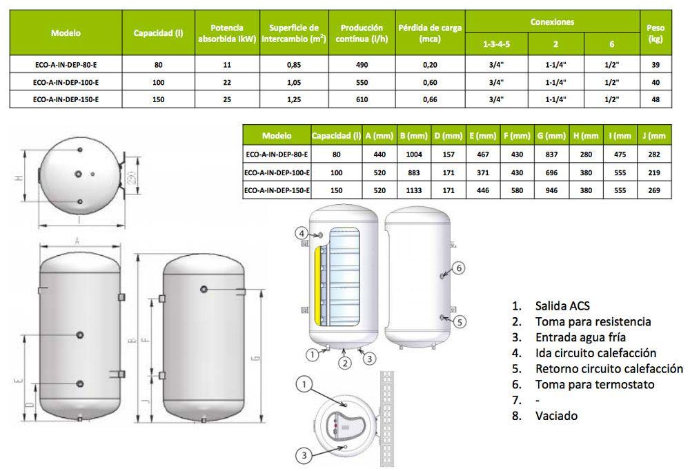 ficha-producto-interacumulador-ecoforest-ecobioebro