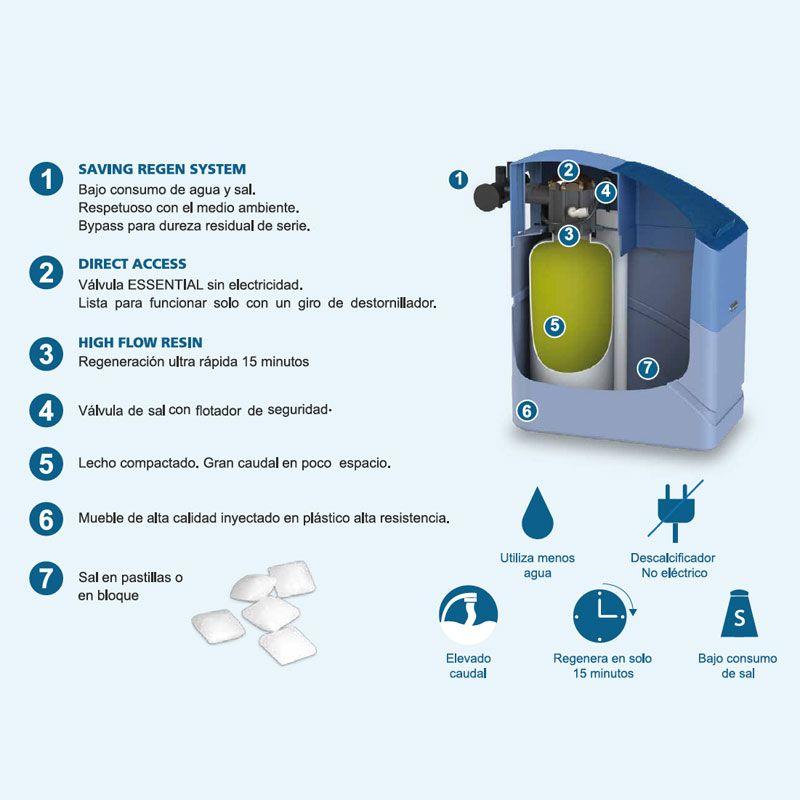 propiedades-descalcificador-essential-11-ecobioebro
