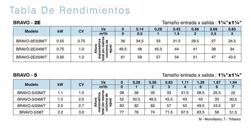tabla-rendimientos-bomba-serie-bravo-ecobioebro