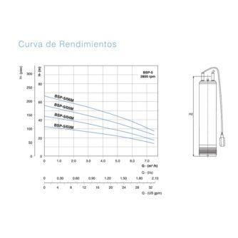 Curva-rendimiento-BSP-05-Ecobioebro
