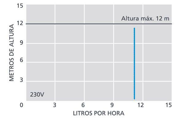 curva-bomba-peristáltica-ecobioebro