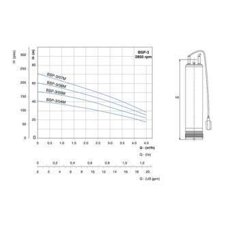 curva-rendimiento-bomba-BSP-03-ecobioebro