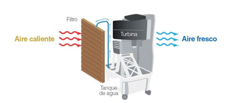 esquema-evaporativo-portatil-ecobioebro