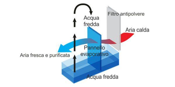AerDomus-estilo-de-enfriamiento-ecobioebro