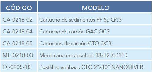 MODELOS-CARTUCHOS-PHOENIX-ECOBIOEBRO