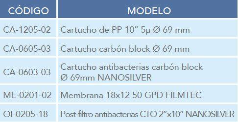 composion-filtros-tiber-plus-ecobioebro