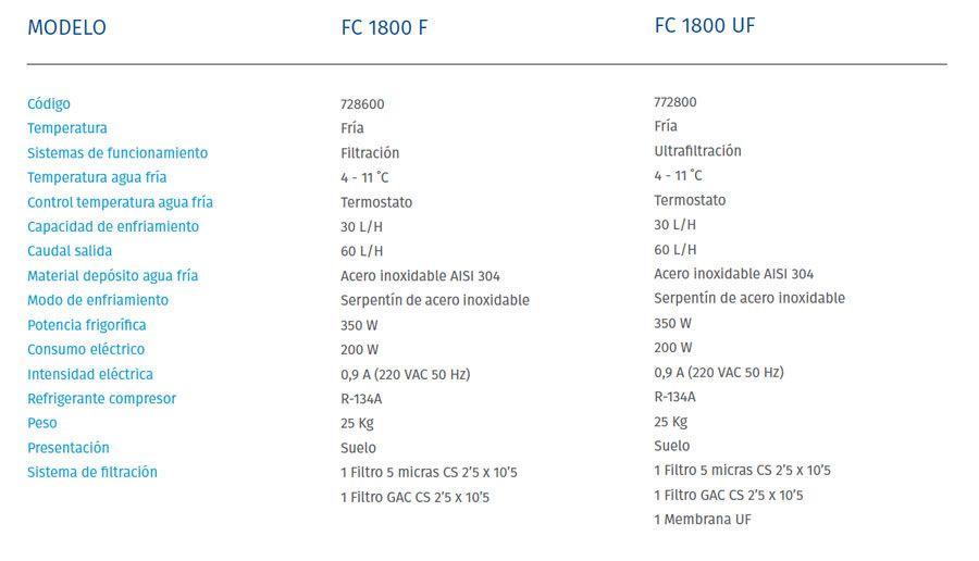 fichas-tecnicas-fuente-columbia-fc1800-series-ecobioebro