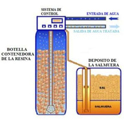 Esquema-general-descalcificador-y-depósito-salmuera-Ecobioebro