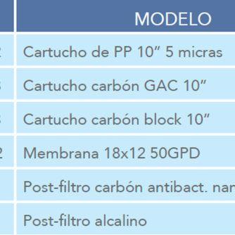 Pack-repuestos-filtros-osmosis-alkalis-ecobioebro