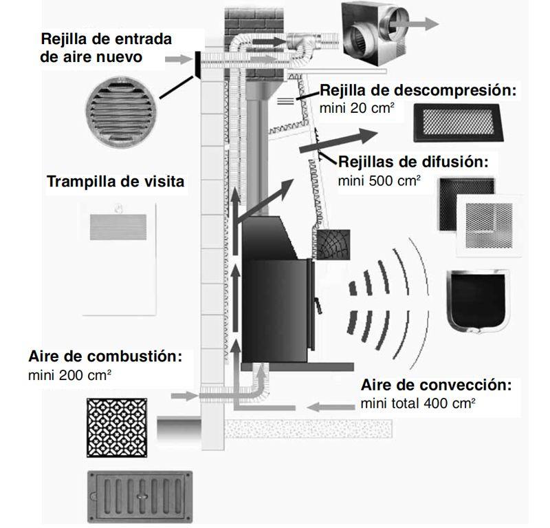 ejemplo-instalacion-chimenea-cerrada-ecobioebro